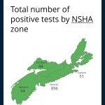 Nova Scotia Reports One More Death, One New Case of COVID-19