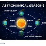 Did you know that each season has both an astronomical start and a meteorological start?