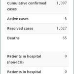 No New Cases of COVID-19
